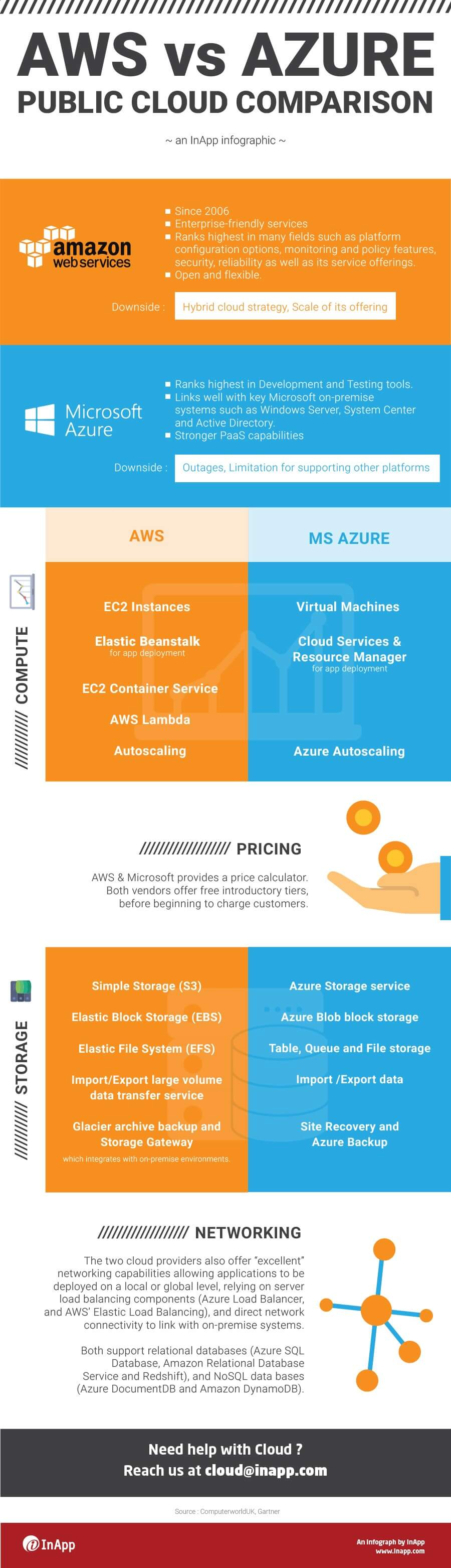 AWS vs Azure vs Google Cloud: Ultimate Comparison [2018