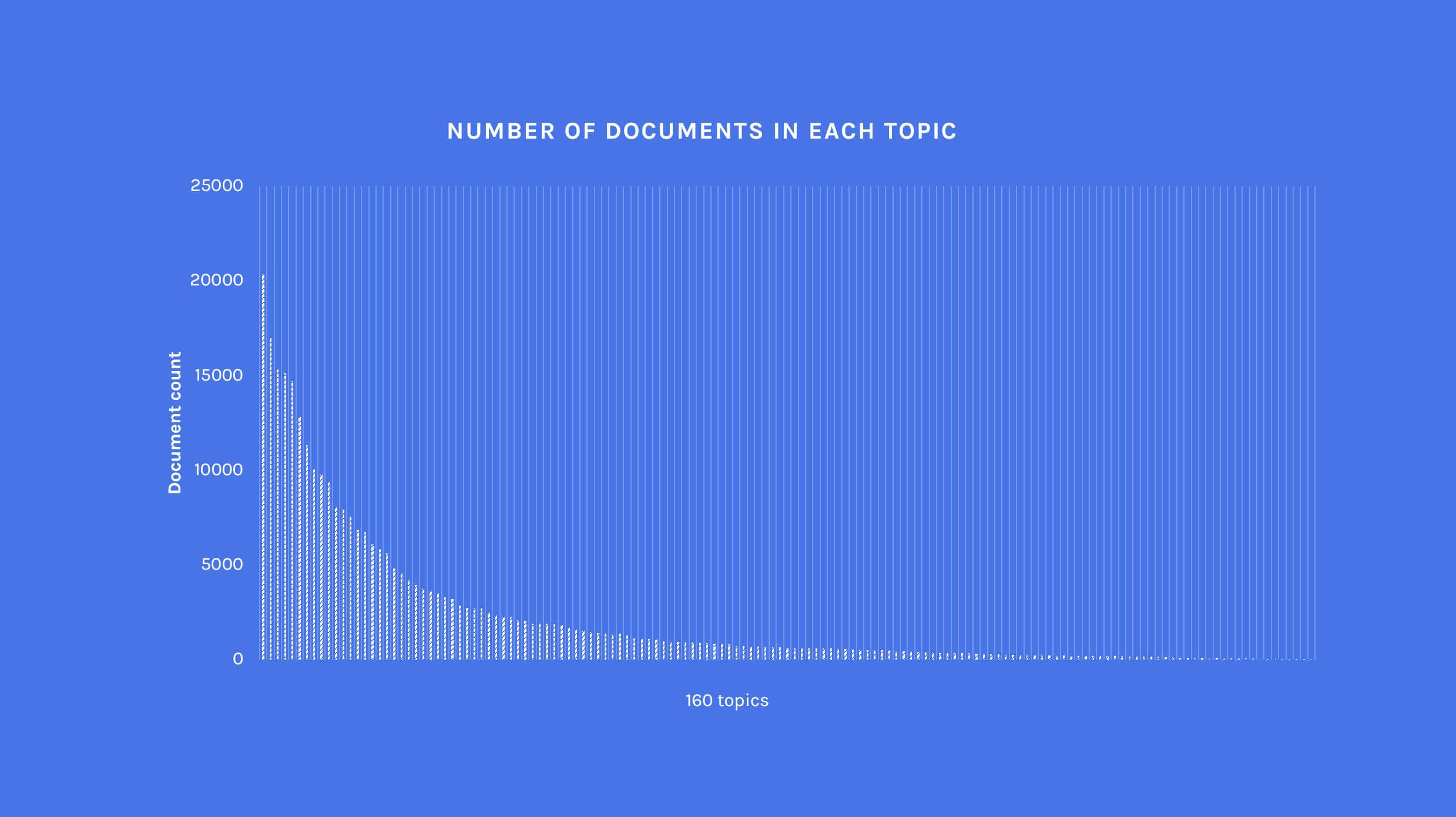 data science competition histogram