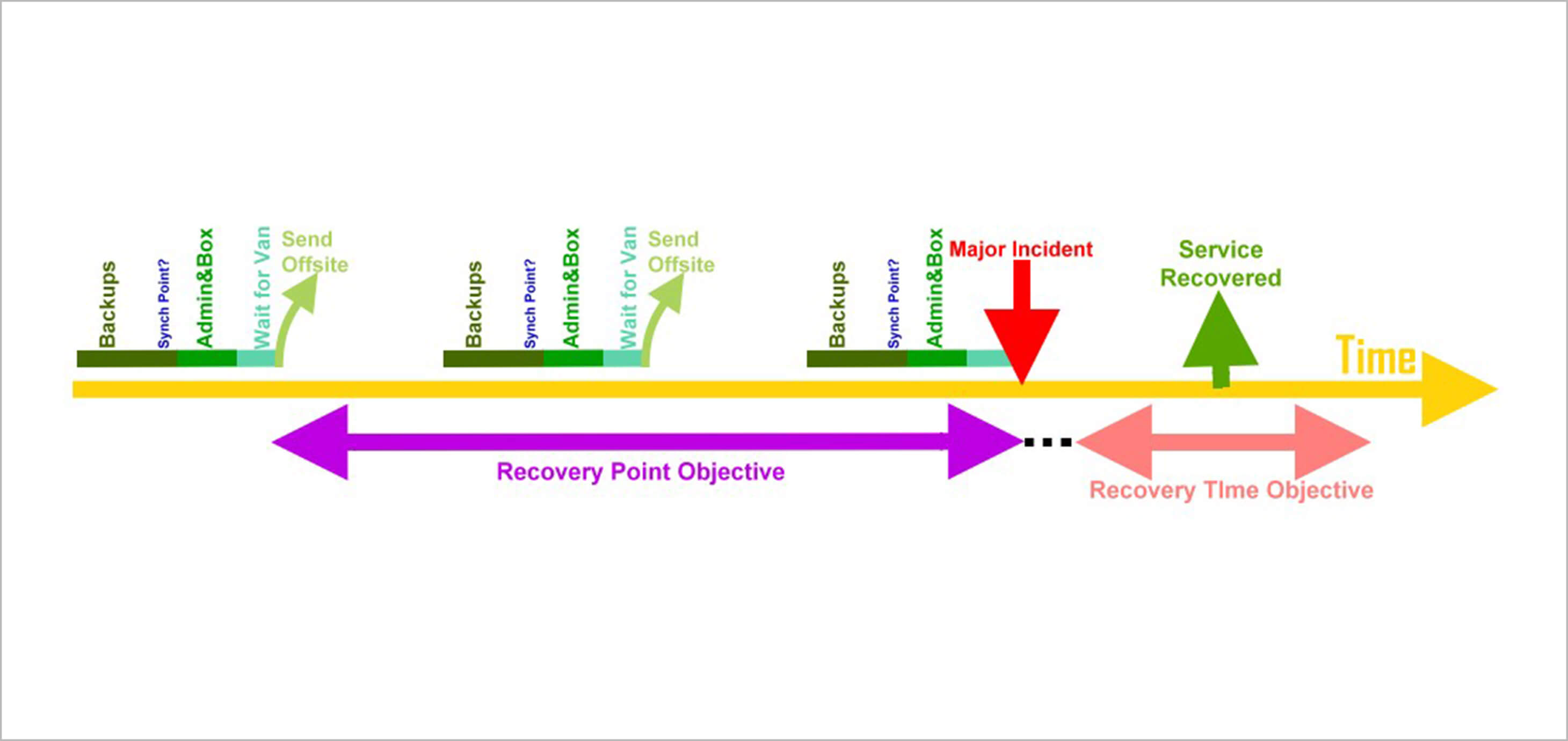 recovery point objective template - what is disaster recovery planning benefits and examples
