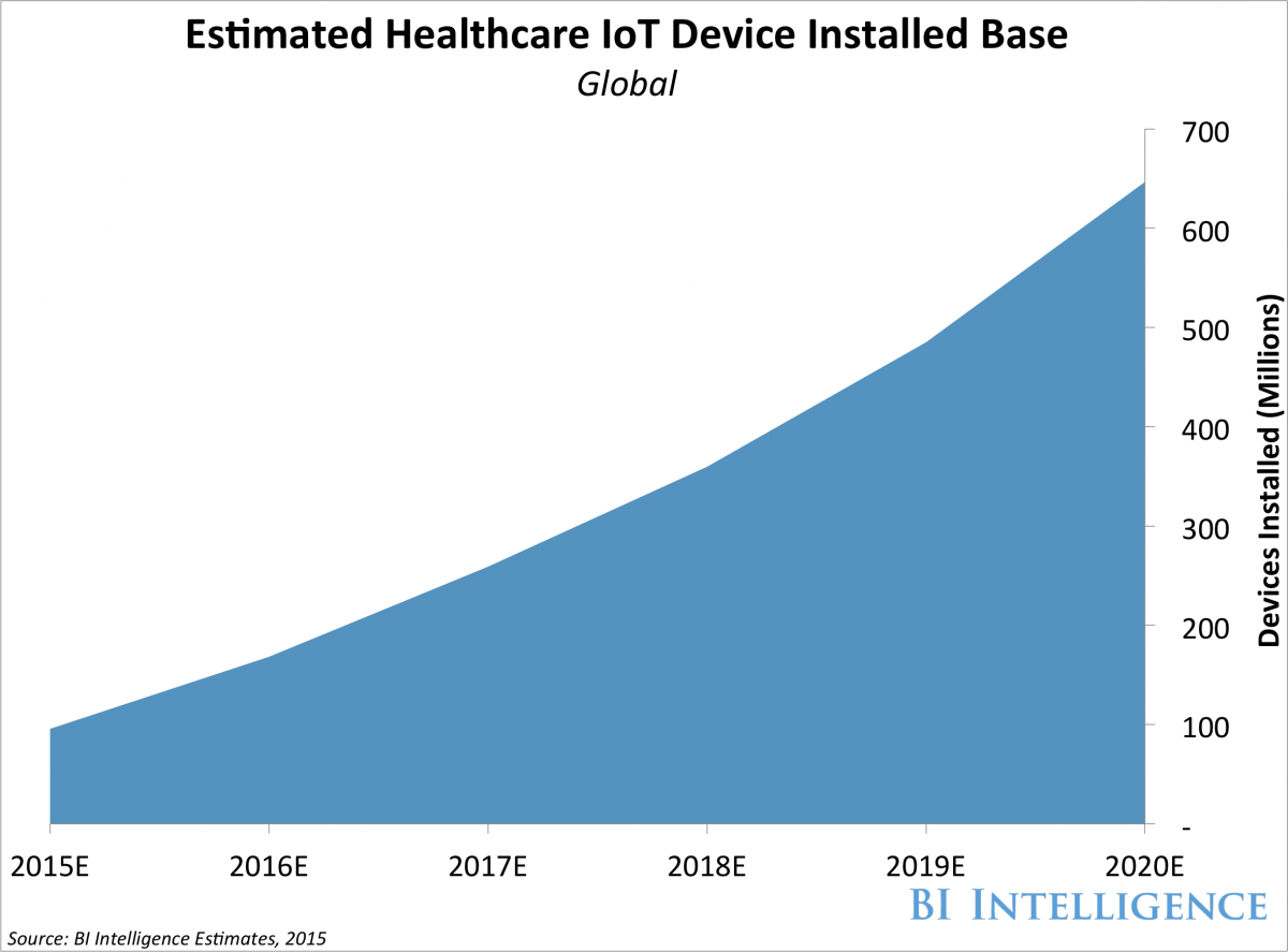 Internet of Things examples graph