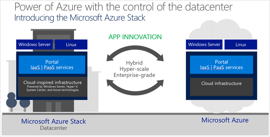 azure stack microsoft.png