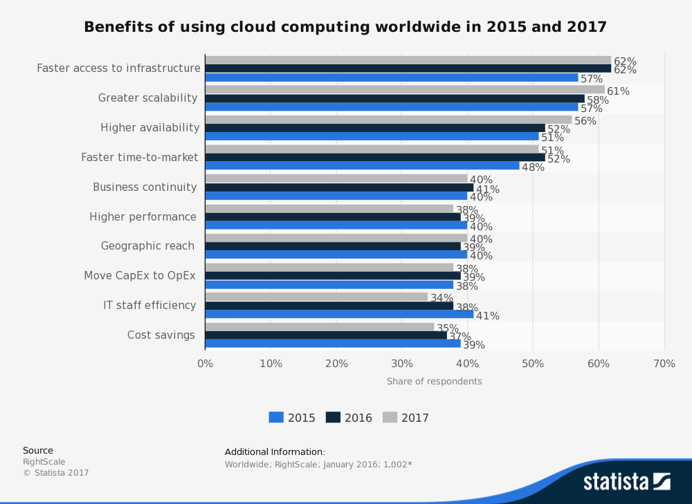 benefits of using cloud.png
