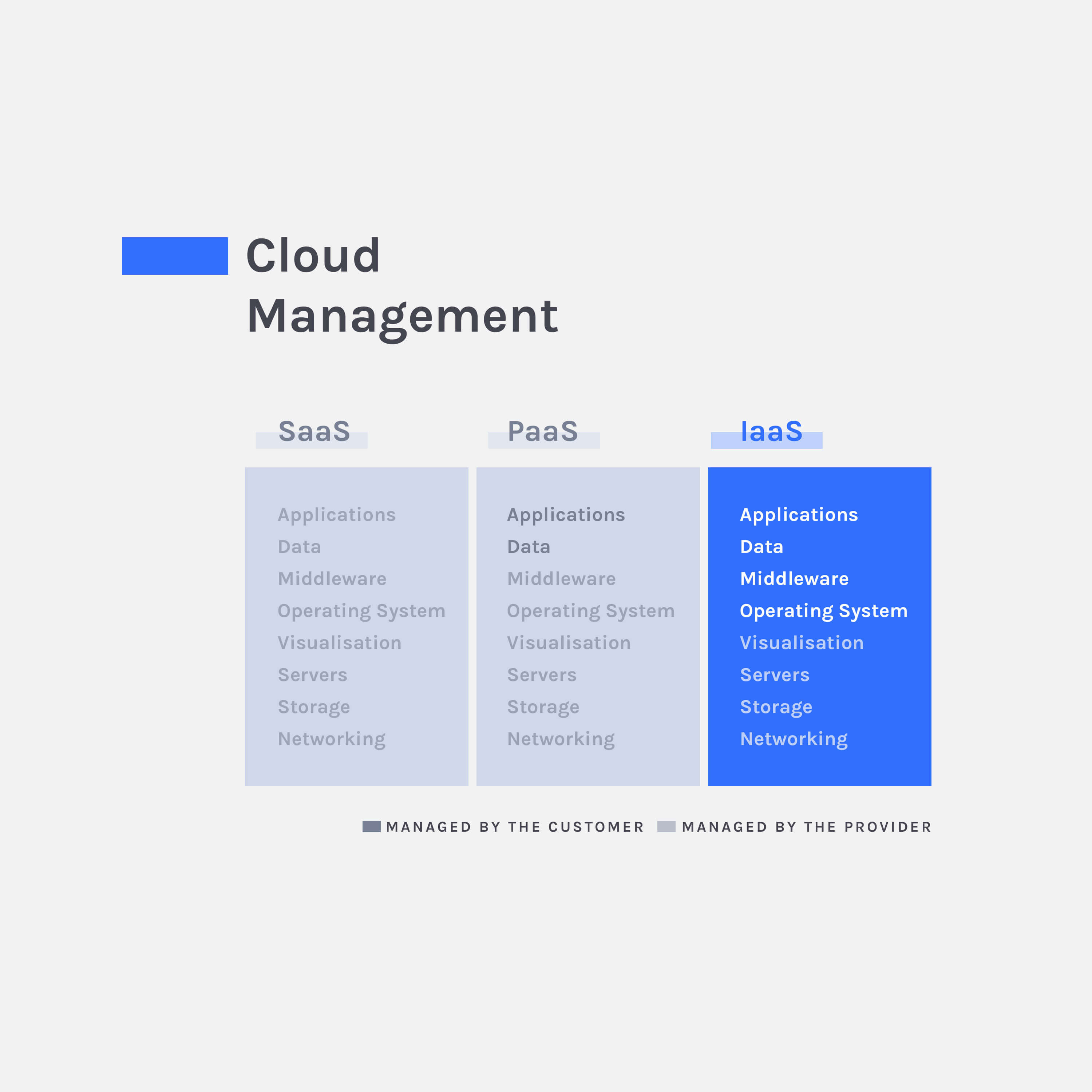 service management in cloud computing pdf