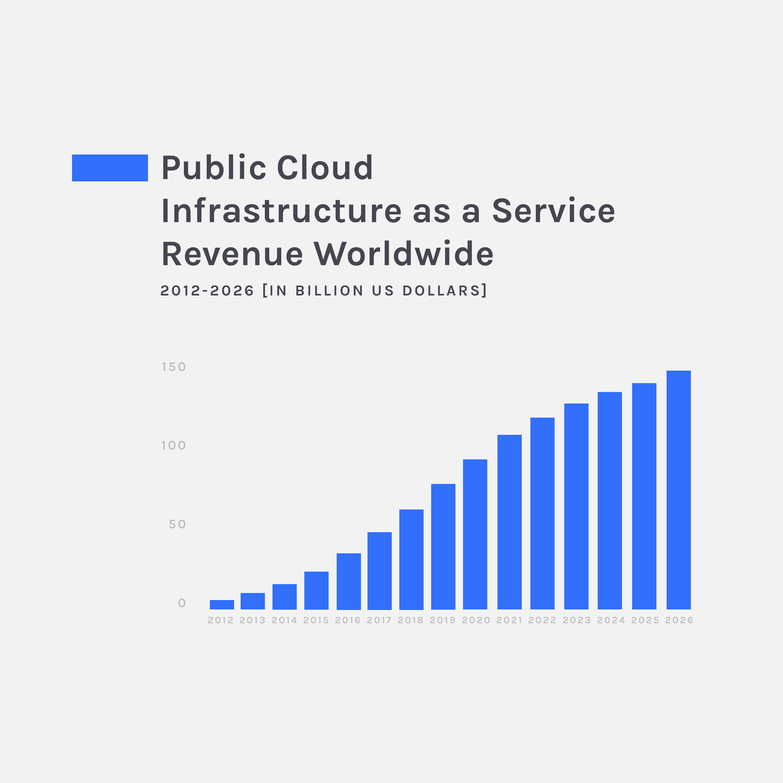 iaas revenue graph