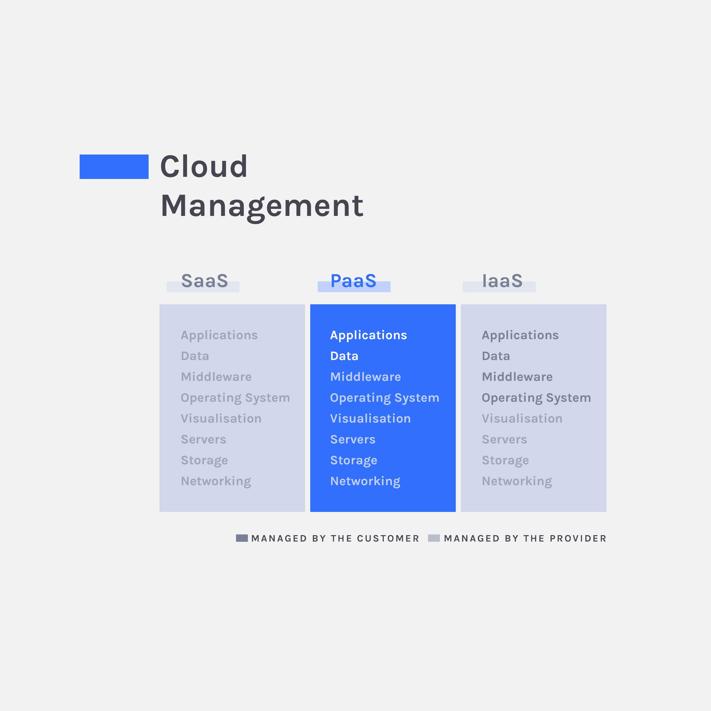 paas cloud management