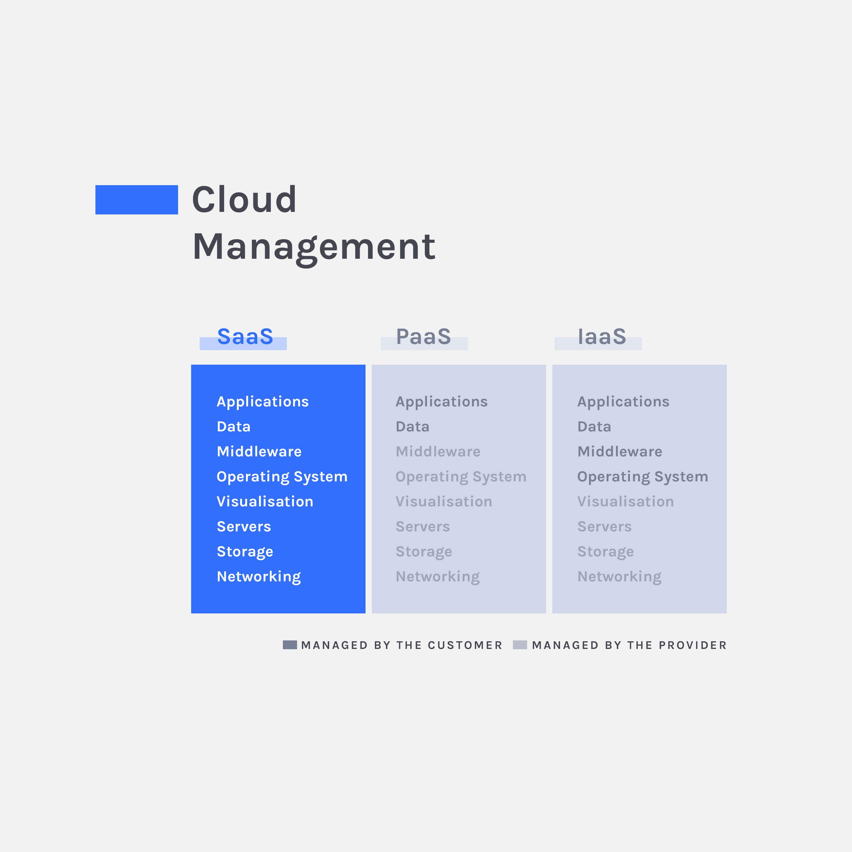 saas cloud management