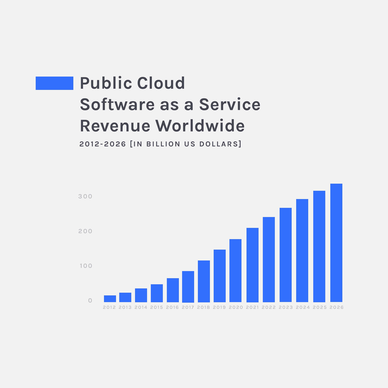 saas revenue graph