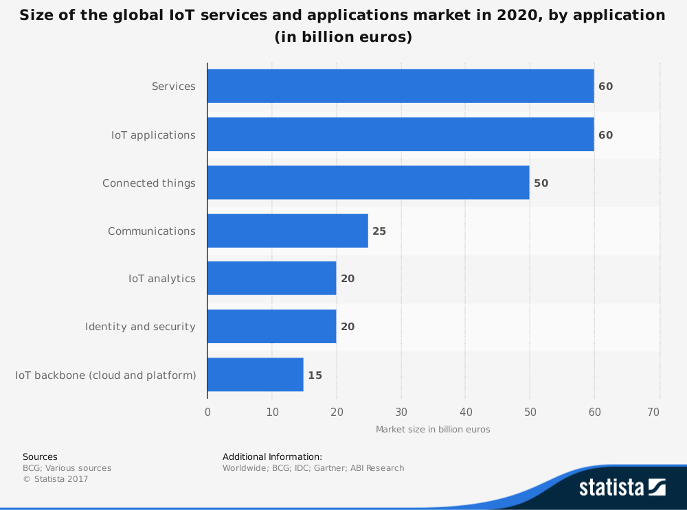 statista graph - size of global IoT services 2020