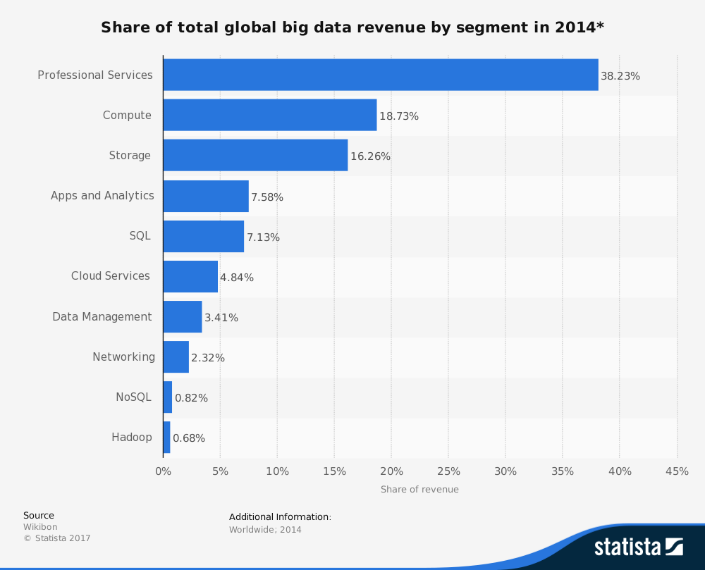 statistic_id254280_big-data-revenue-share-worldwide-broken-down-by-segment-2014