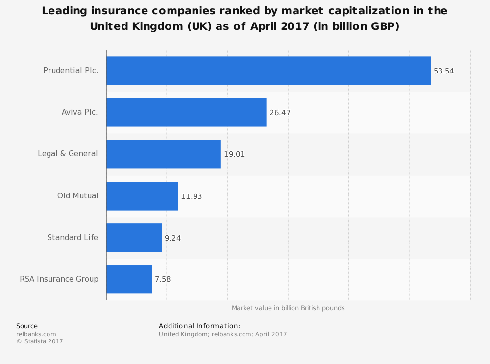 statistic_id300780_leading-insurance-companies-in-the-united-kingdom--uk--2017-by-market-capitalization.png