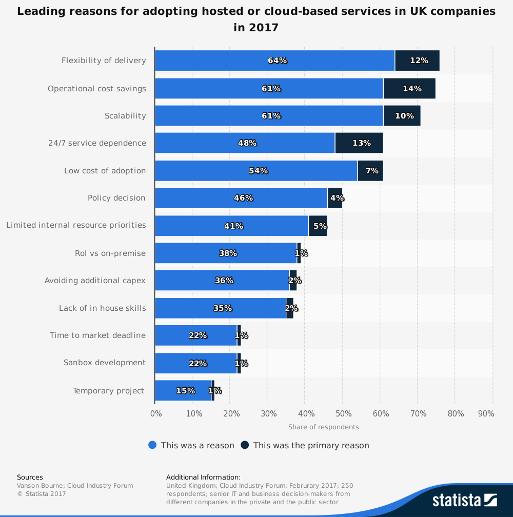 statistic_id469338_uk-companies_-leading-reasons-for-adopting-hosted-or-cloud-based-services-2017.png