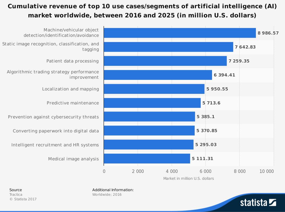 IoT in finance - algorithmic trading revenue