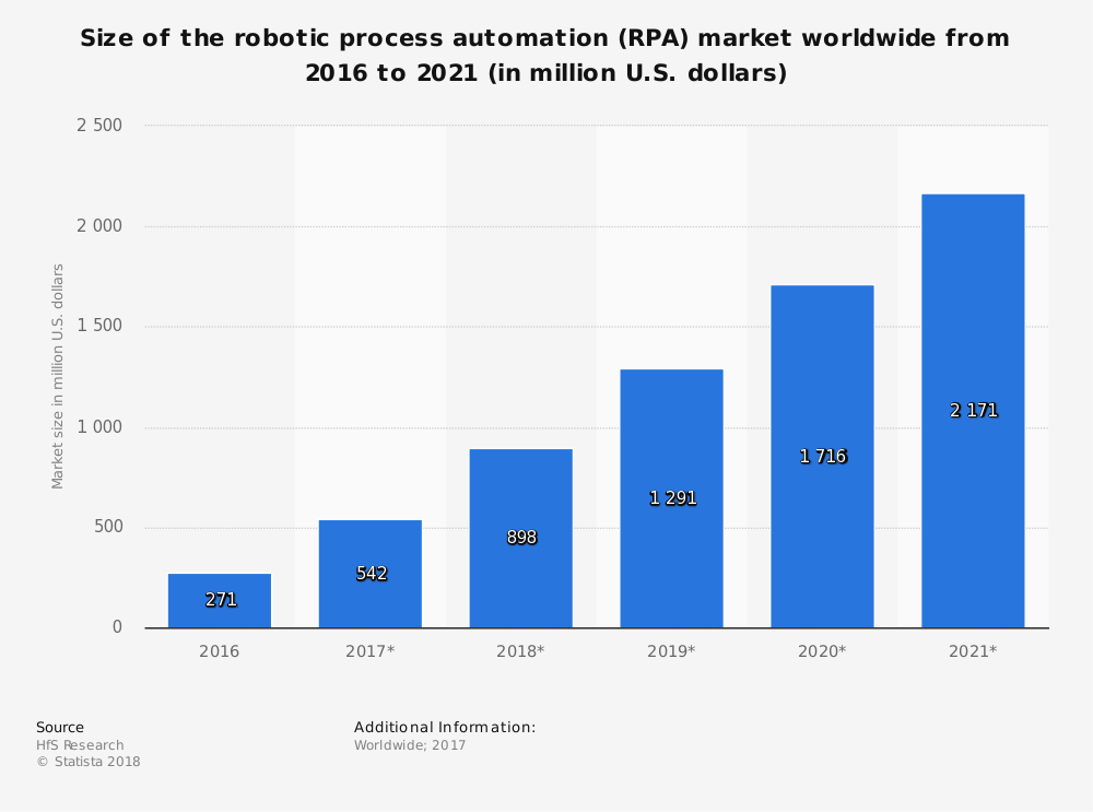 IoT in finance - robotic process automation market worldwide