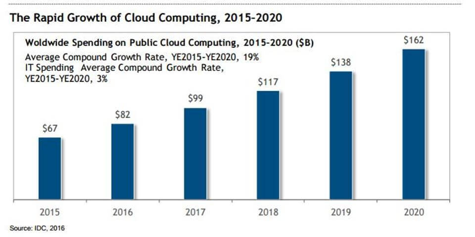 growth-of-cloud-computing (1).jpg
